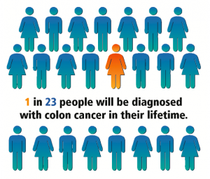Rates of Colon Cancer