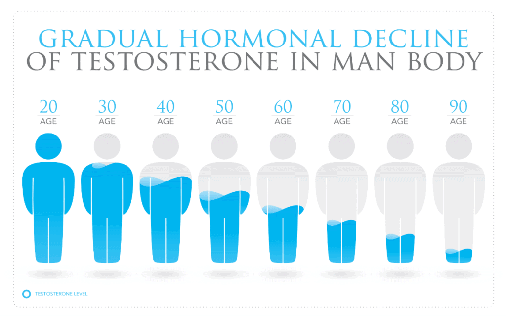 Testosterone levels in men at various ages